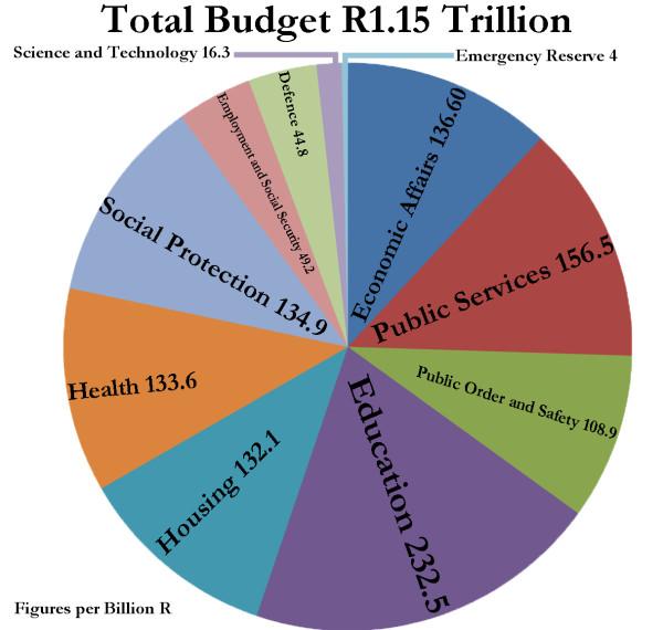 13_Budget speech inforgraphic