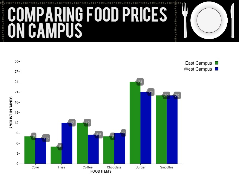 A simple comparison of some popular items At Wits shows that East campus prices are higher in some instances. Graphic: Dinesh Balliah