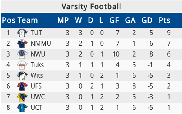 LOG: The Varsity Football log as it stands right now. Photo: Provided
