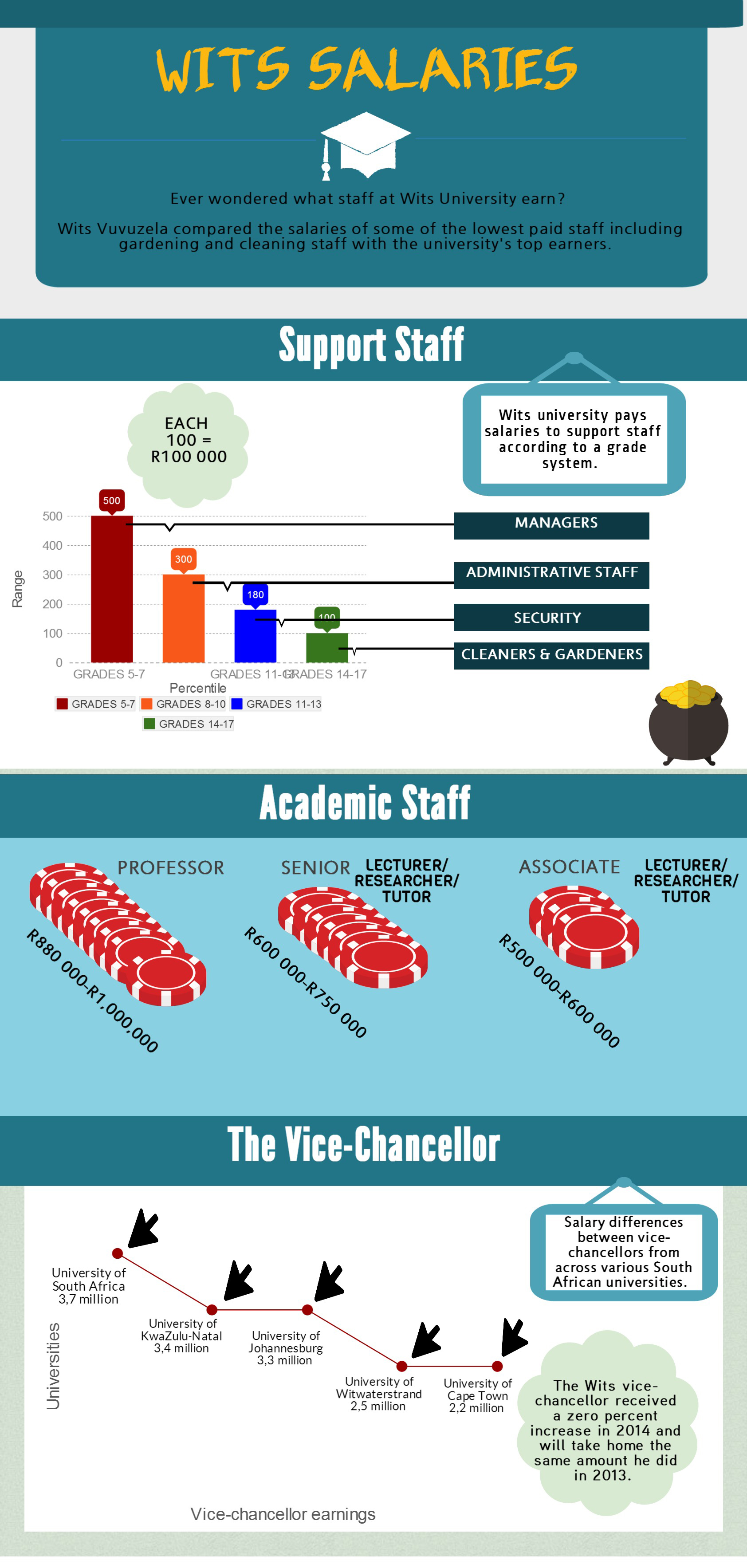 INFOGRAPHIC: Wits staff salaries compared