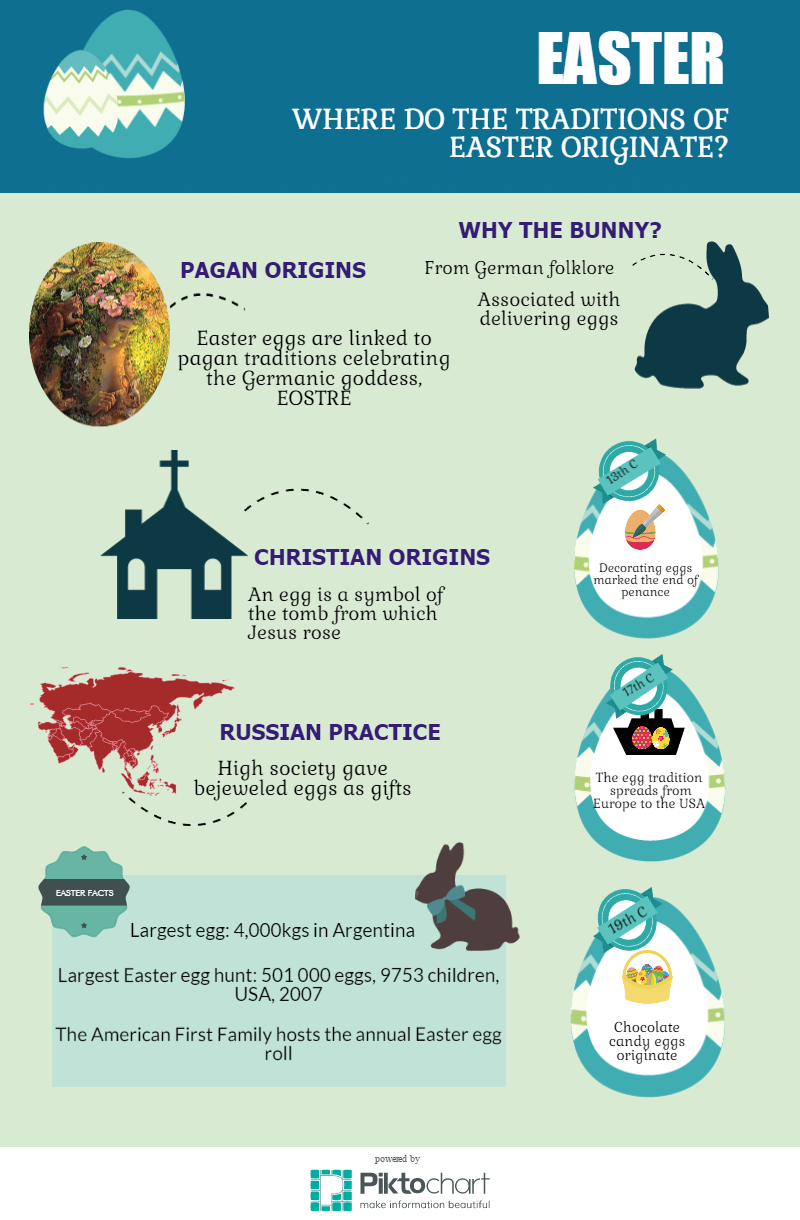 INFOGRAPHIC: The origins of Easter traditions