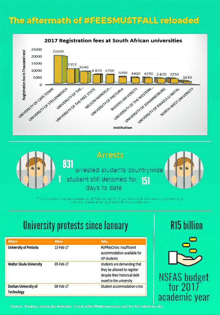 #FeesMustFall Infographic