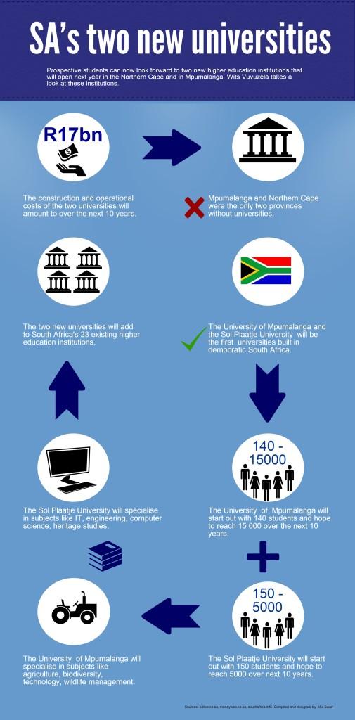 newuniversities - Copy