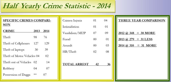 STATS: A list of the increase and decrease of stats around the Wits area.