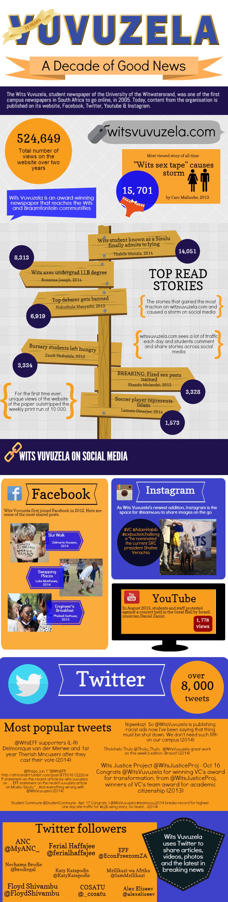 10 years of Wits Vuvuzela